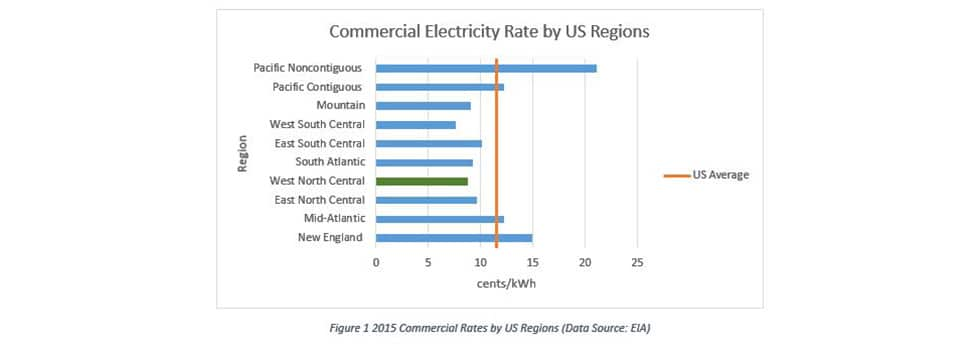 commercial energy blog