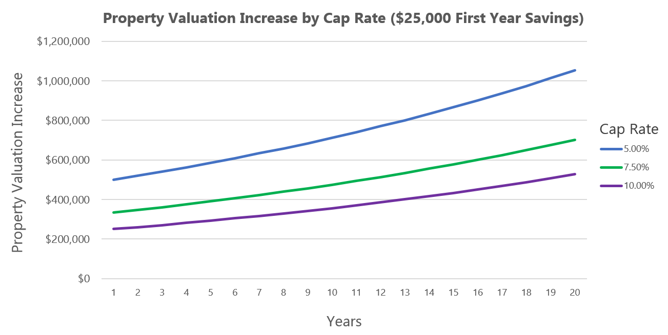 Property Valuation Increase by Cap Rate ($25,000 First Year Savings)