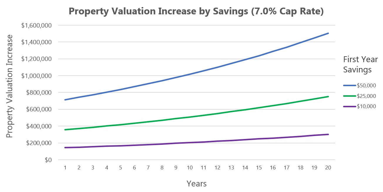 Property Valuation Increase by Savings (7.0% Cap Rate)
