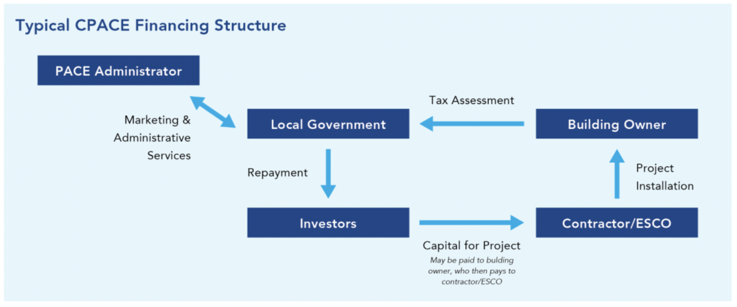 typical CPACE financing structure