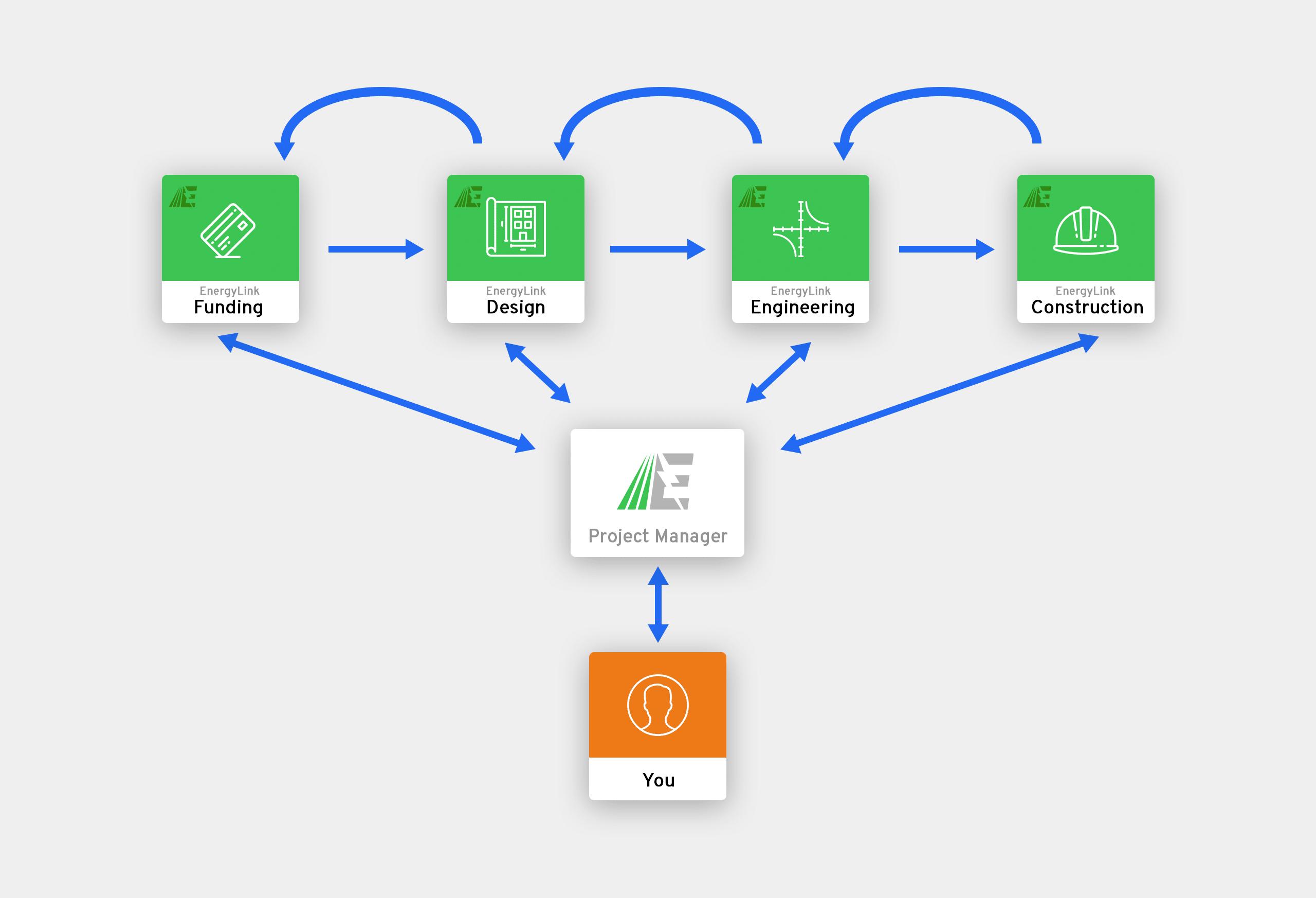 energy efficiency process graphic