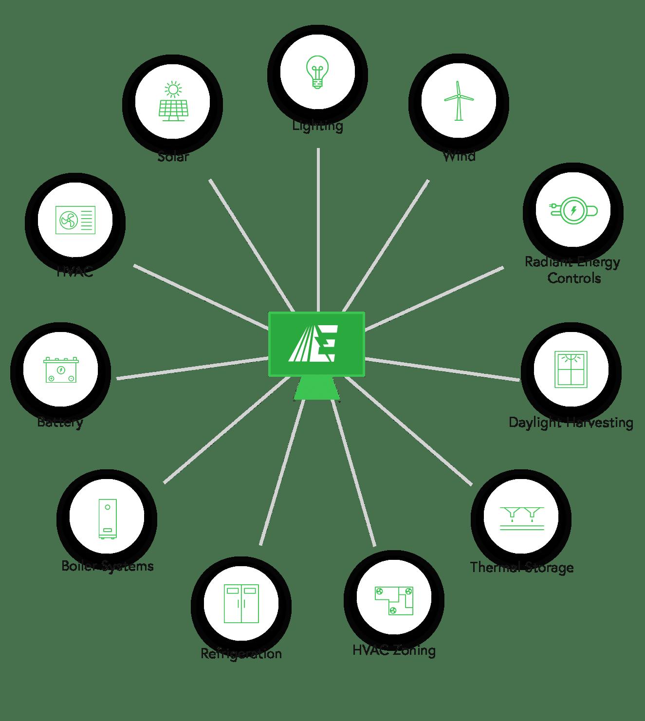 Energy management building automation