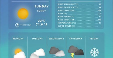 How to include a Weather Forecast to WordPress site by adebowalepro