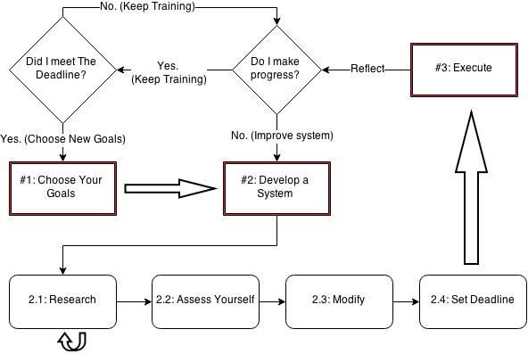Goal Setting Process Diagram