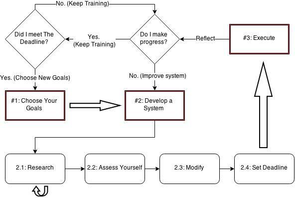 Goal Setting Process Diagram