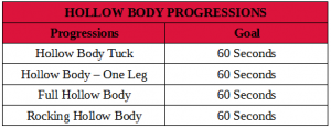 Hollow Body Progressions