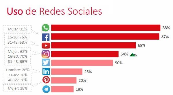 10 cosas muy importantes sobre las redes sociales en España - Estudio de IAB Spain 2019